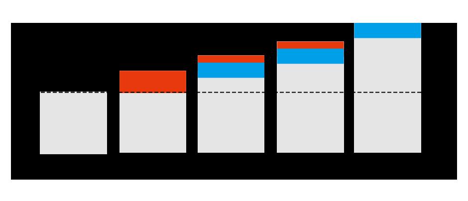 図:中間業者にかかる手数料