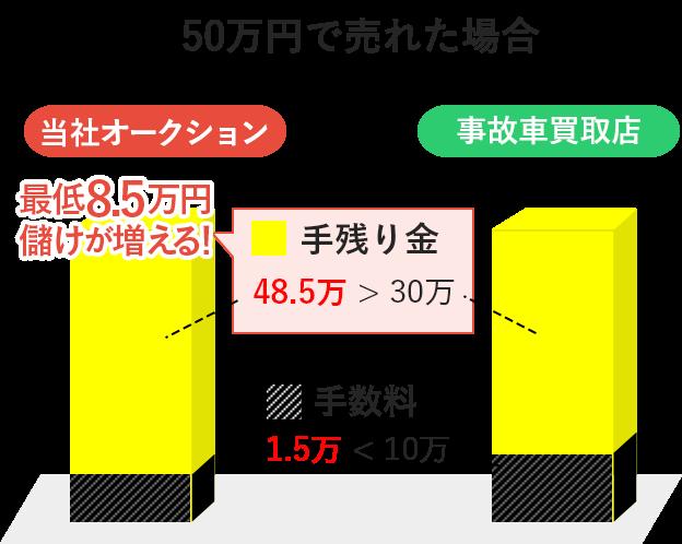図:当社オークションと事故車買取店の金額